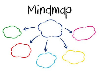 Mindmapping strategy for writing