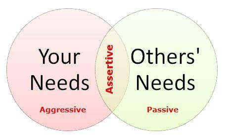 What is assertive communication?